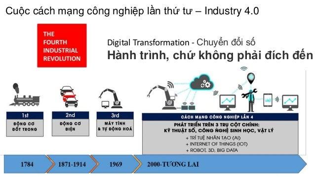 Digital Transformation - Chuyển đổi số Hành trình, chứ không phải đích đến Cuộc cách mạng công nghiệp lần thứ tư – Industr...
