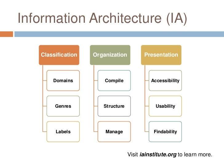 Information Architecture ...