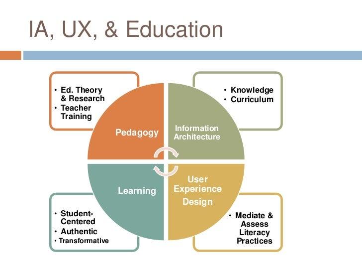 Architecture Design Education architecture for education - home design