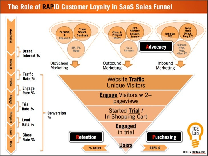 TCELab RAPid Loyalty Impact on SaaS Sales Funnel