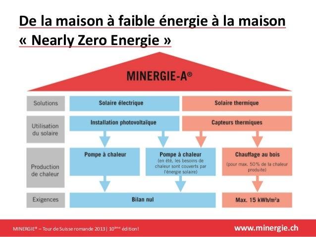 S minaire d 39 introduction minergie tour de suisse 2013 - Classe energie d maison ...