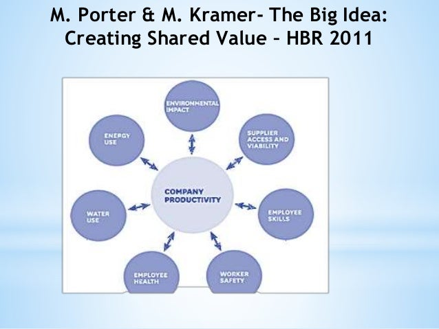 "an analysis of shared value by porter and kramer A comment on michael porter and mark kramer although michael porter's and marc kramer's article ""creating shared value starting the business analysis."