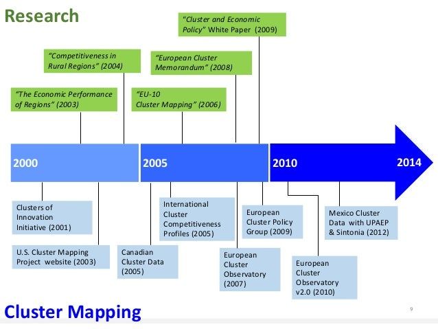 TCI US Cluster Mapping Timeline - Us cluster mapping