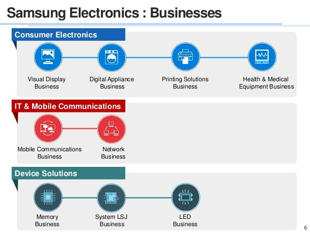 Samsung electronics mobile communications business plans