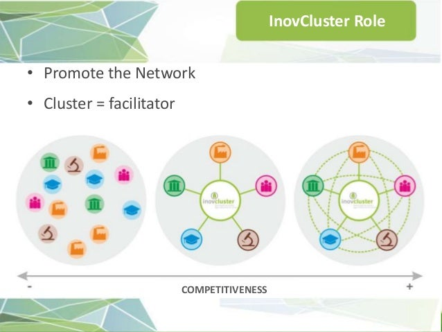 the innovation influence of cluster cooperation A model of cluster adoption: the role of resource characteristics and technology require some form of intervention for effective cluster cooperation does not directly influence cluster adoption in the research model.