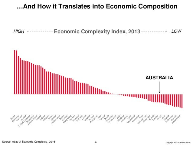 Australia's role in the global economy