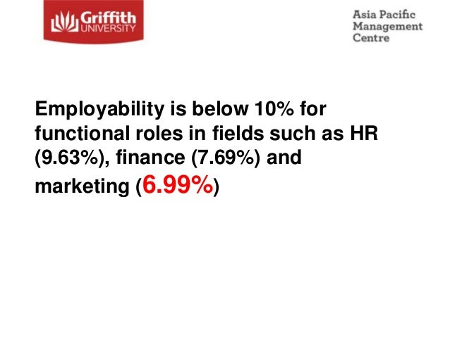 Employability is below 10% forfunctional roles in fields such as HR(9.63%), finance (7.69%) andmarketing (6.99%)