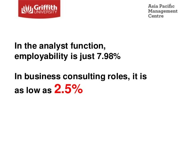In the analyst function,employability is just 7.98%In business consulting roles, it isas low as 2.5%