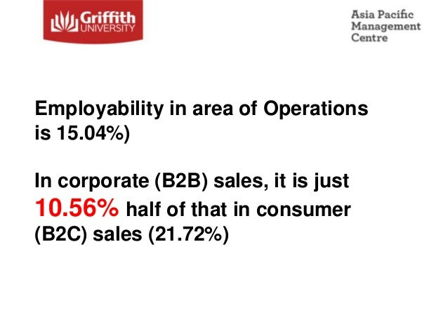 Employability in area of Operationsis 15.04%)In corporate (B2B) sales, it is just10.56% half of that in consumer(B2C) sale...
