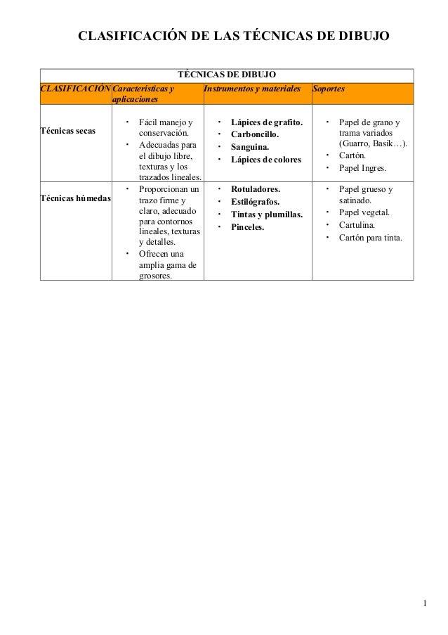 CLASIFICACIÓN DE LAS TÉCNICAS DE DIBUJO TÉCNICAS DE DIBUJO CLASIFICACIÓN Características y aplicaciones Técnicas secas  • ...