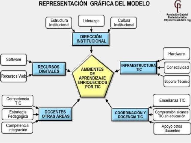El TPACK: atributos y posibilidades  Características  ● En el modelo TPACK (Conocimiento Técnico Pedagógico del Contenido)...