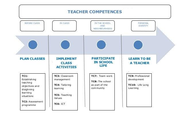 PARTICIPATEIN SCHOOLLIFEBEFORE CLASS IN CLASS IN THE SCHOOLANDNEIGHBOURHOODPERSONALIDENTITYTC3: ClassroommanagementTC4: Ta...