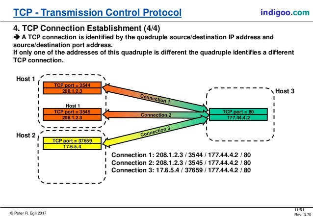 transmission control protocol and protocol capture Place the analyzer properly for traffic capture on a variety of network types  capture  analyze normal/abnormal transmission control protocol (tcp) traffic .