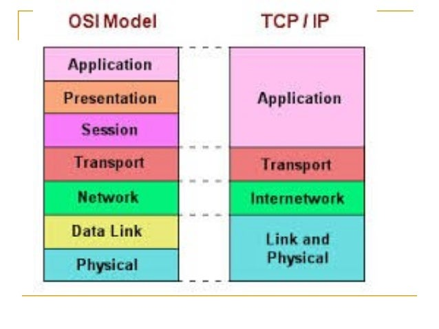 TCP/IP Network ppt