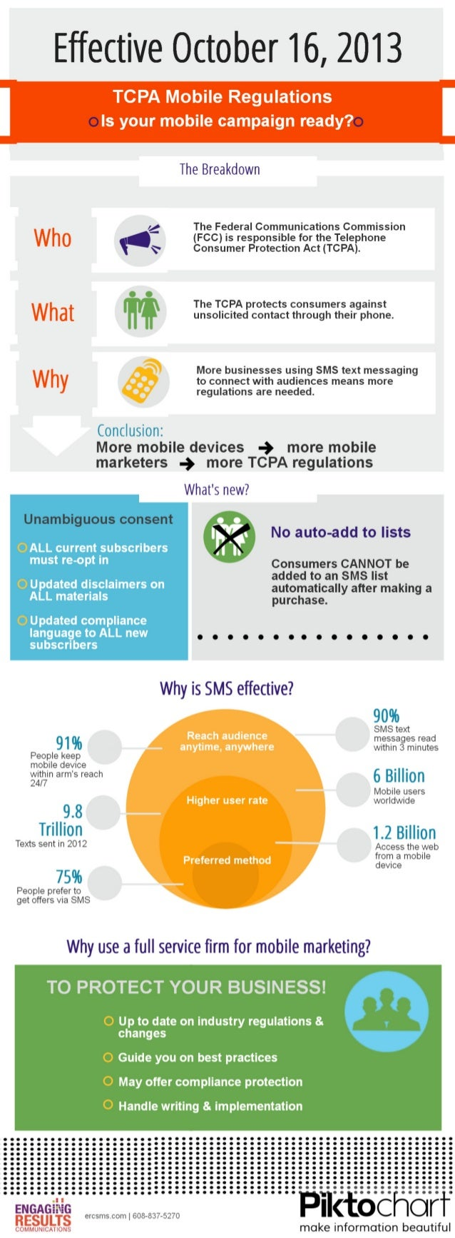 TCPA Changes to SMS Text Message Marketing October 2013