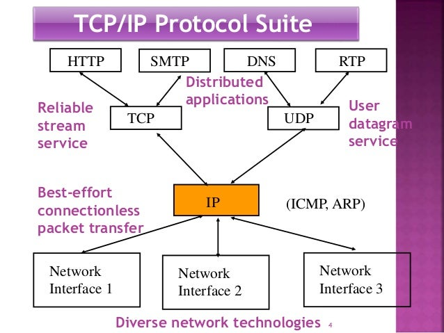 TCP/IP Protocol Architeture