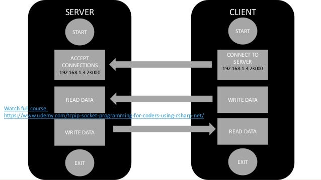client server programming with tcp ip Tcp sockets are open for the duration of a communication (ie, until you close  the  ip address of the server ip address of the client port number of the server .