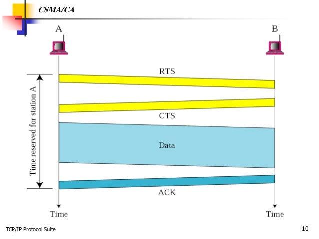 TCP/IP Protocol Suite 10 CSMA/CA
