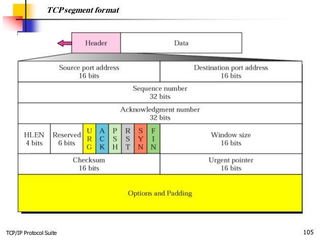 TCP/IP Protocol Suite 105 TCP segment format