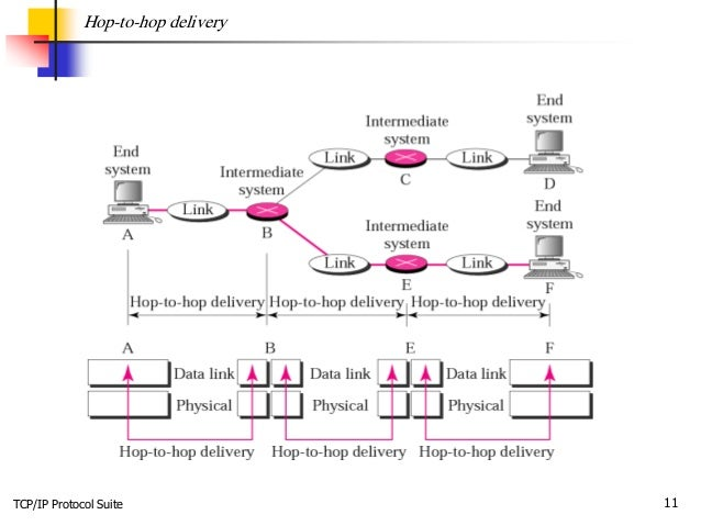TCP/IP Protocol Suite 11 Hop-to-hop delivery