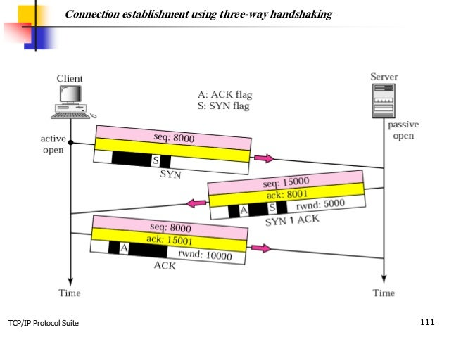 TCP/IP Protocol Suite 111 Connection establishment using three-way handshaking