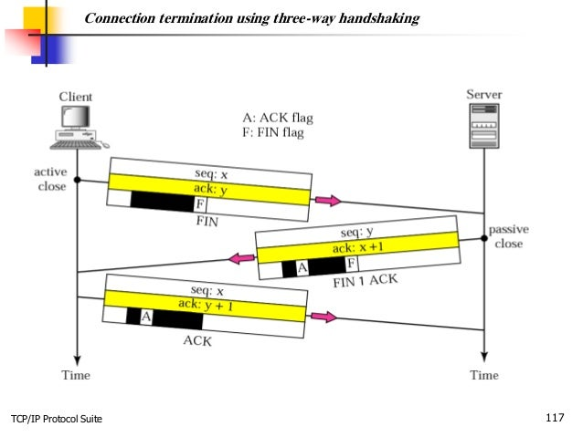 TCP/IP Protocol Suite 117 Connection termination using three-way handshaking