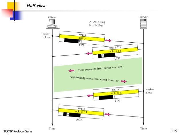 TCP/IP Protocol Suite 119 Half-close