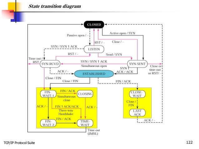 TCP/IP Protocol Suite 122 State transition diagram