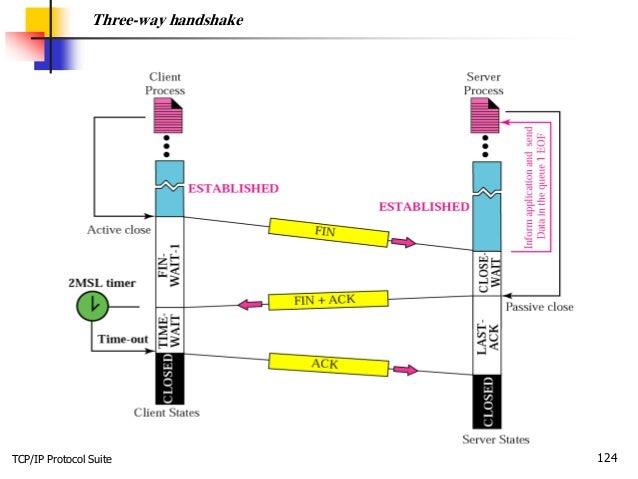 TCP/IP Protocol Suite 124 Three-way handshake