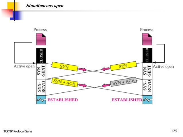 TCP/IP Protocol Suite 125 Simultaneous open