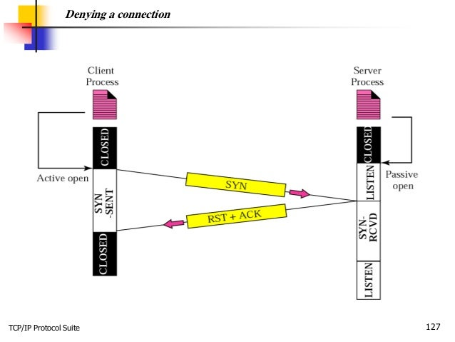 TCP/IP Protocol Suite 127 Denying a connection