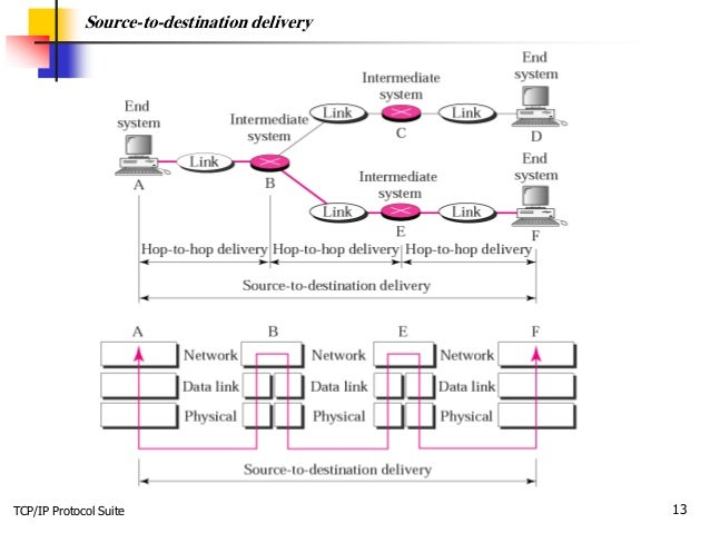 TCP/IP Protocol Suite 13 Source-to-destination delivery