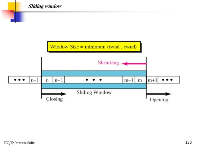 TCP/IP Protocol Suite 130 Sliding window
