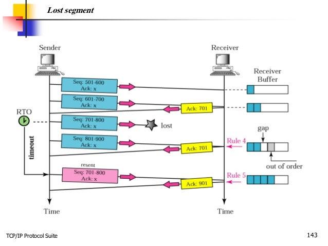 TCP/IP Protocol Suite 143 Lost segment