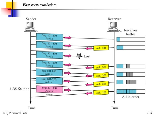 TCP/IP Protocol Suite 145 Fast retransmission