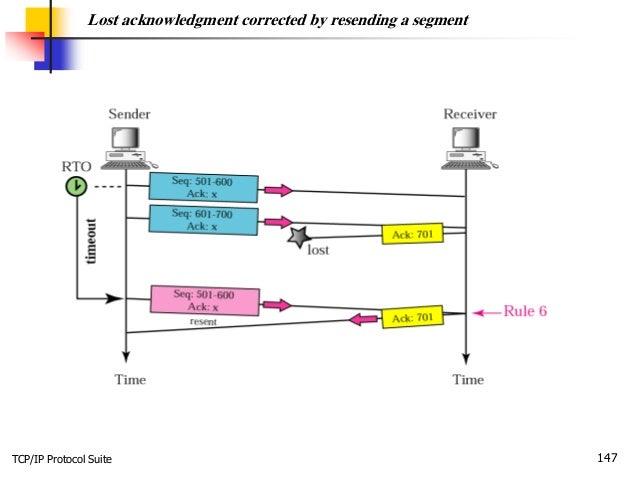 TCP/IP Protocol Suite 147 Lost acknowledgment corrected by resending a segment