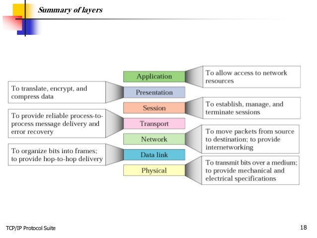 TCP/IP Protocol Suite 18 Summary of layers