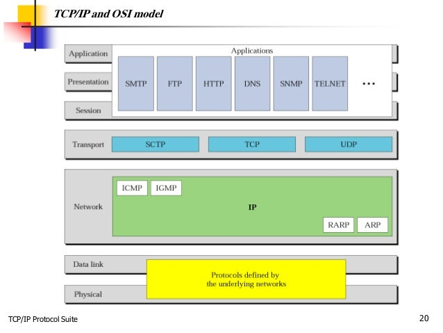 TCP/IP Protocol Suite 20 TCP/IP and OSI model