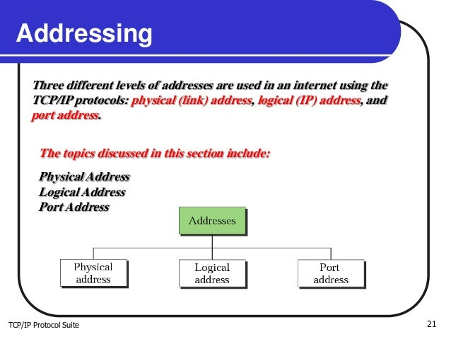 TCP/IP Protocol Suite 21 Addressing Three different levels of addresses are used in an internet using the TCP/IP protocols...