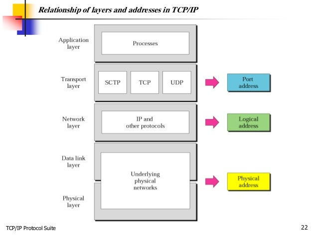 TCP/IP Protocol Suite 22 Relationship of layers and addresses in TCP/IP
