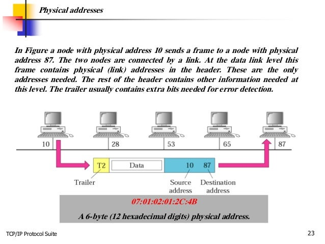 TCP/IP Protocol Suite 23 Physical addresses In Figure a node with physical address 10 sends a frame to a node with physica...