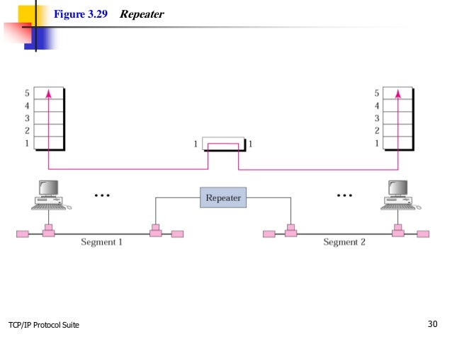 TCP/IP Protocol Suite 30 Figure 3.29 Repeater