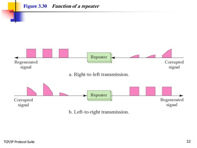 TCP/IP Protocol Suite 32 Figure 3.30 Function of a repeater