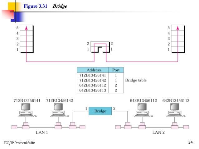 TCP/IP Protocol Suite 34 Figure 3.31 Bridge