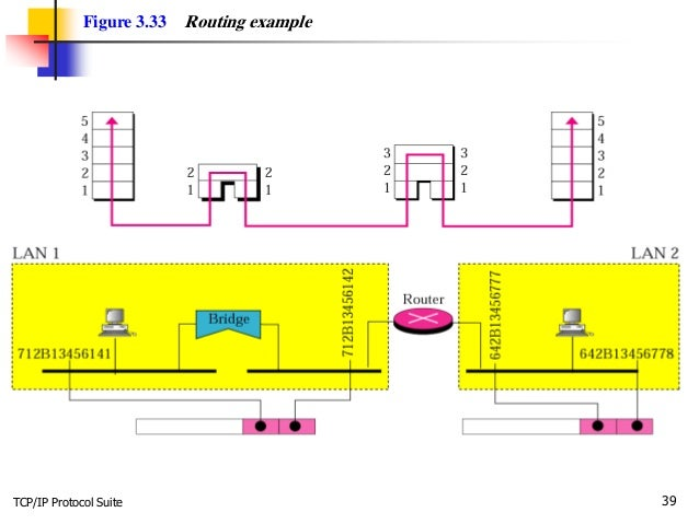 TCP/IP Protocol Suite 39 Figure 3.33 Routing example