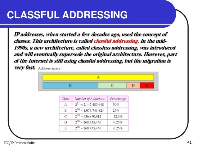 TCP/IP Protocol Suite 41 CLASSFUL ADDRESSING IP addresses, when started a few decades ago, used the concept of classes. Th...