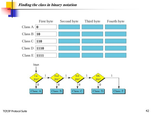 TCP/IP Protocol Suite 42 Finding the class in binary notation
