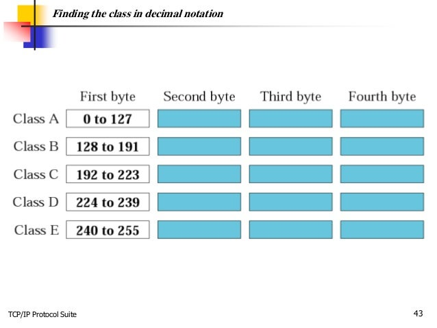 TCP/IP Protocol Suite 43 Finding the class in decimal notation