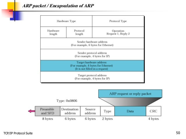 TCP/IP Protocol Suite 50 ARP packet / Encapsulation of ARP