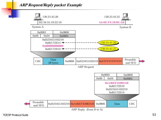 TCP/IP Protocol Suite 53 ARP Request/Reply packet Example